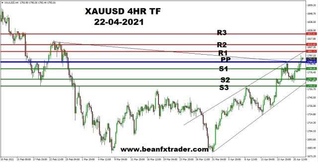 XAUUSD 4HR PIVOT ANALYSIS 22ND APR 2021 with PP