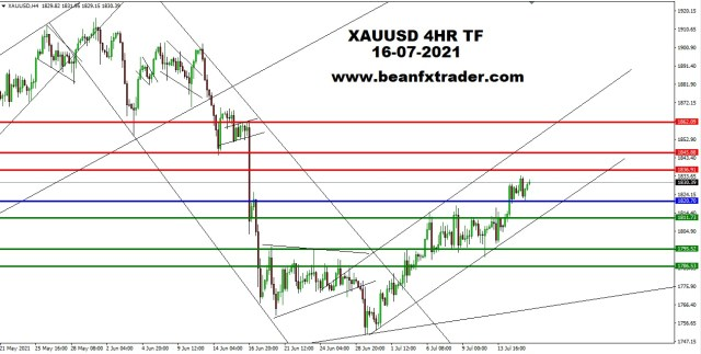 XAUUSD 4HR TF 14th July 2021 PIVOT after