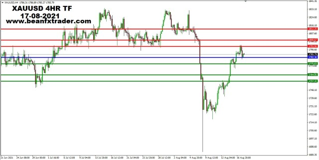 XAUUSD 4HR TF 16th August 2021 PIVOT after