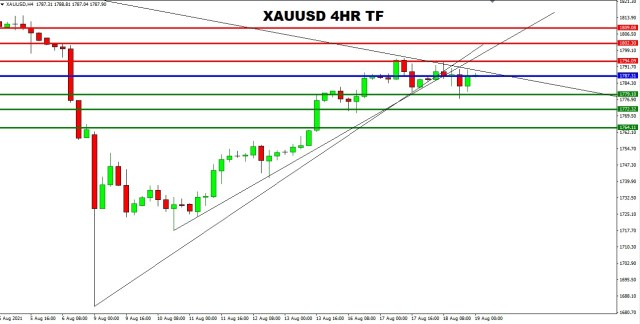 XAUUSD 4HR TF 17th August 2021 PIVOT AFTER