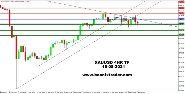 XAUUSD 4HR TF 18th August 2021 PIVOT after