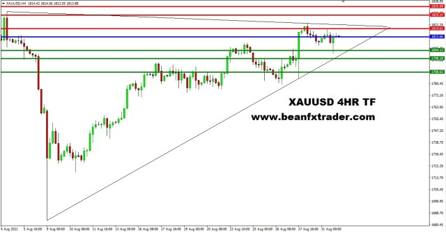 XAUUSD 4HR TF 30th August 2021 PIVOT AFTER
