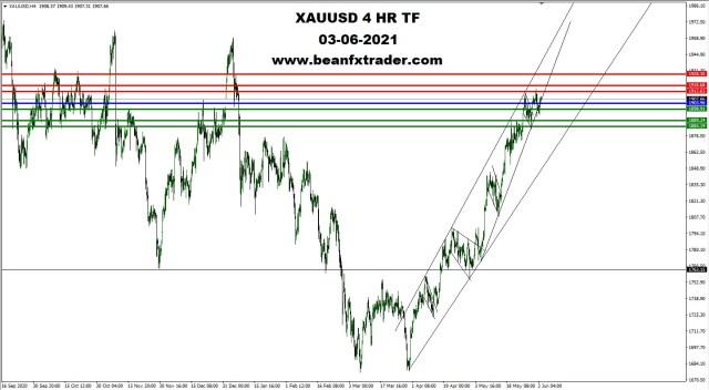 XAUUSD 4HR TF 3rd June 2021 PIVOT l8tr