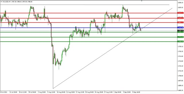 XAUUSD 4HR TF 8th September, 2021 PIVOT AFTER1 af