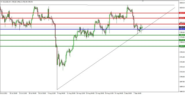 XAUUSD 4HR TF 8th September, 2021 PIVOT AFTER1