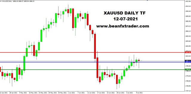 XAUUSD DAILY 12th July 2021 weekly