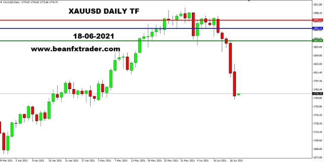 XAUUSD DAILY 18th June 2021 weekly