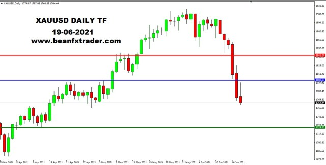 XAUUSD DAILY 19th June 2021 weekly