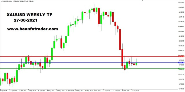 XAUUSD DAILY 27th June 2021 weekly
