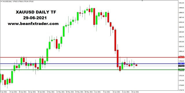 XAUUSD DAILY 29th June 2021 weekly