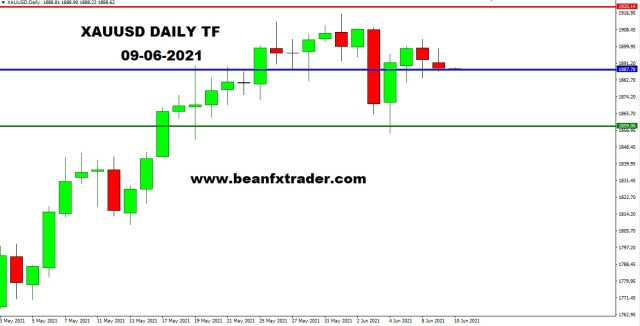 XAUUSD DAILY 9th June 2021 weekly a