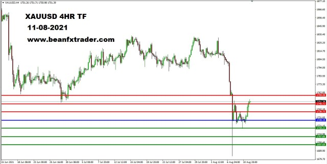 XAUUSD DAILY TF 10th August 2021 PIVOT after