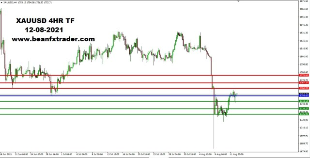 XAUUSD DAILY TF 10th August 2021 PIVOTnew