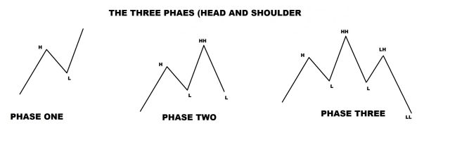 HEAD AND SHOULDER PATTERN phases 1, 2, 3