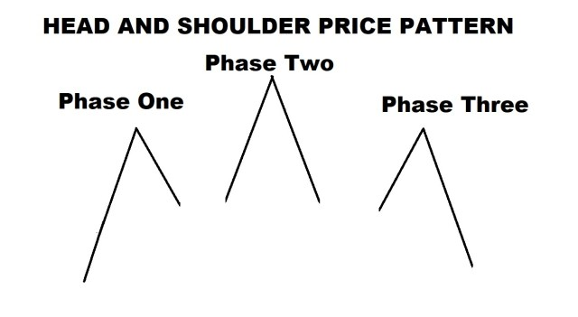 HEAD AND SHOULDER PATTERN phases