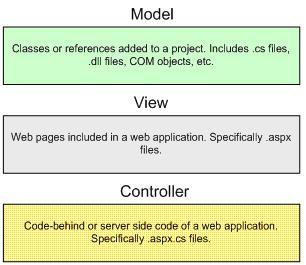 MVC implementation in ASP.NET