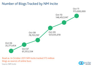 Blogs Tracked Graph