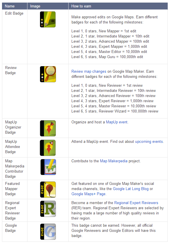 List of Google MapMaker badges