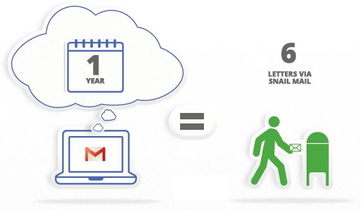 Illustration of power saved by using GMail vs. Postal Mail