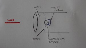 A schematic (not to scale) of the experiment modelling the effect of the supernova shock on an interstellar cloud.