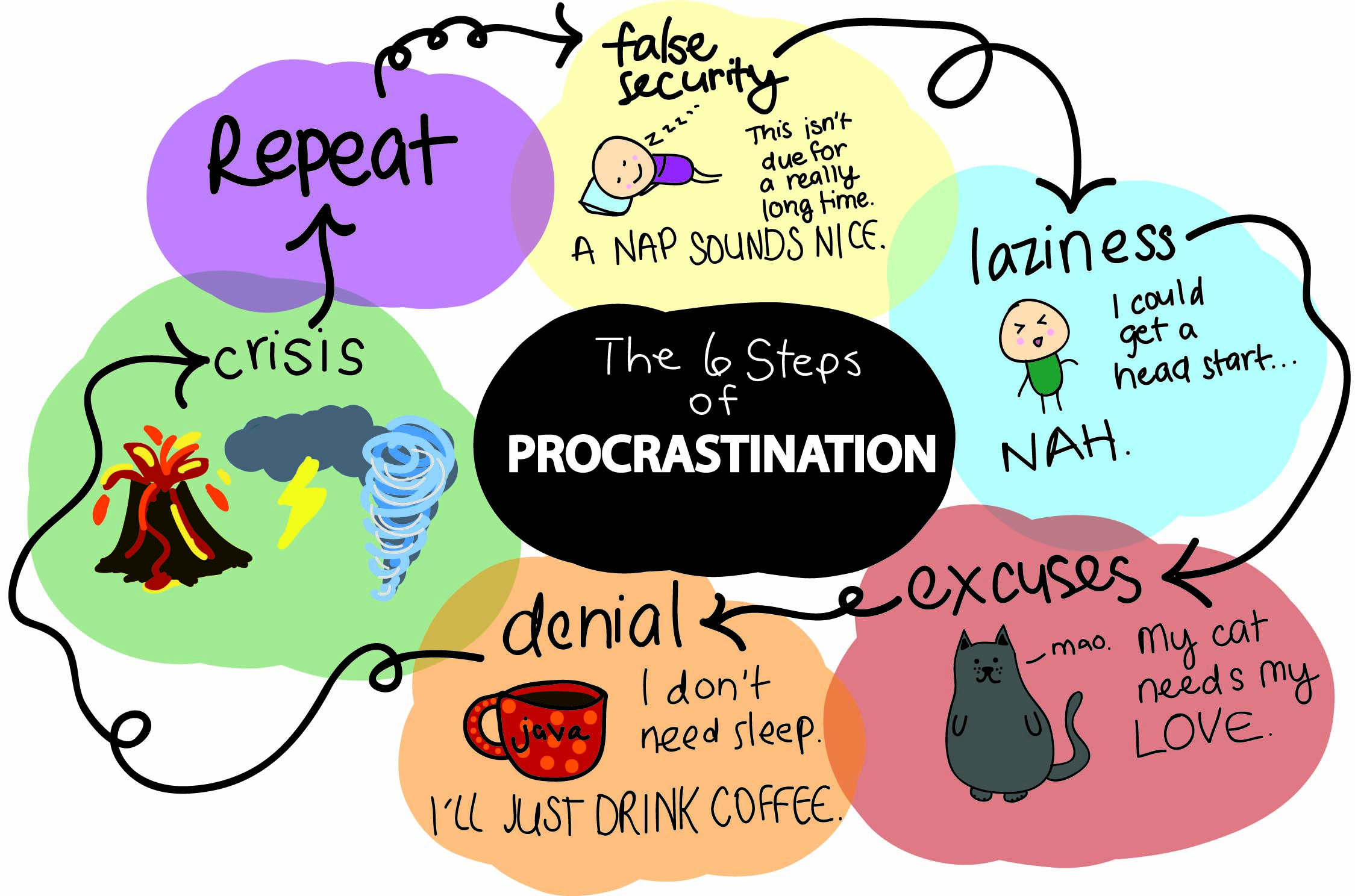 Procrastination Cycle Proves Inescapable Bearing News