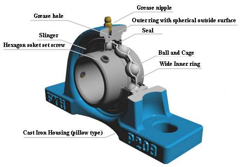 what is a pillow block bearing