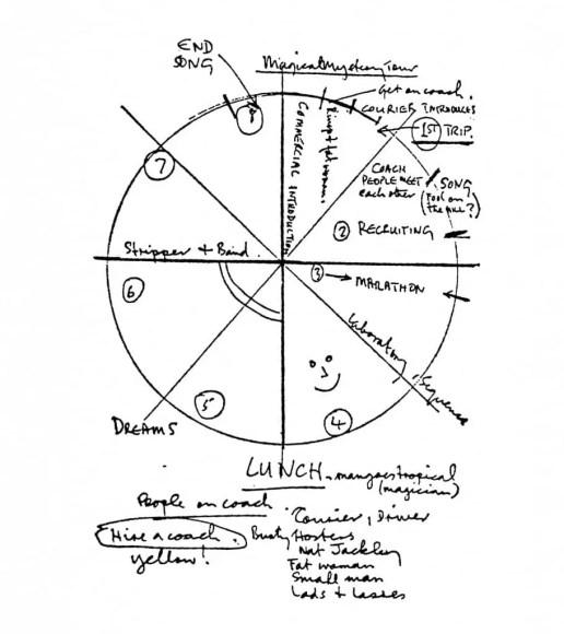 Paul McCartney's concept diagram for Magical Mystery Tour, September 1967