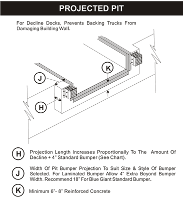 Projected Pit