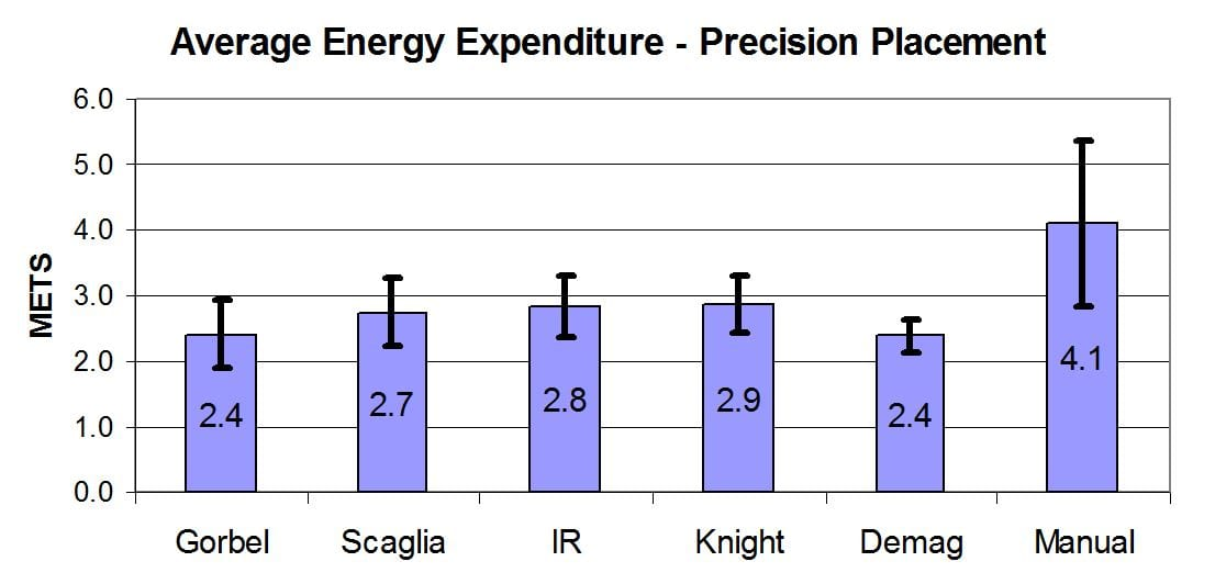 Figure 12 - Average Energy Expenditure