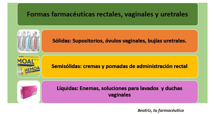 Formas Farmacéuticas rectales, vaginales y uretrales