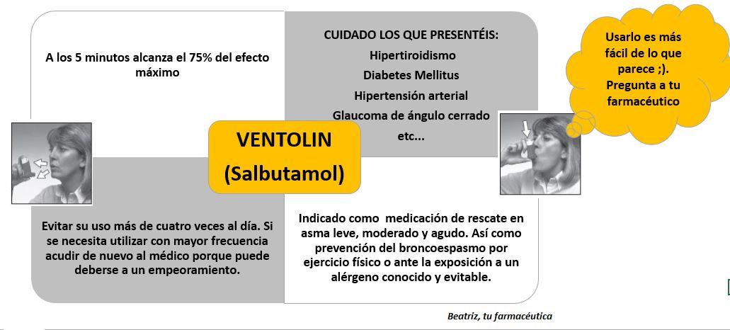 ¿Qué es Ventolin? ¿Para qué se usa?
