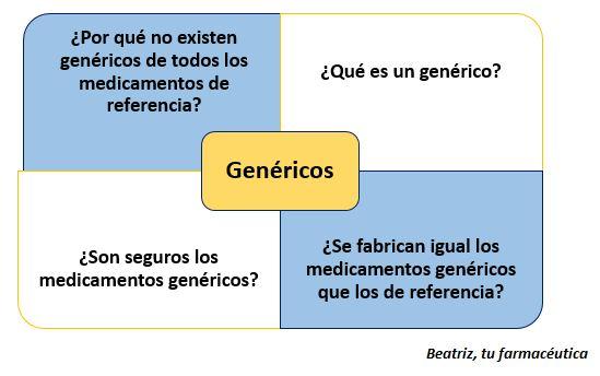 ¿Qué es un genérico? ¿Son seguros los medicamentos genéricos?…
