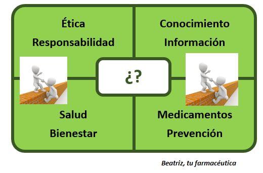 ¿Por qué deberías hacer caso a las recomendaciones de tu Farmacéutic@?