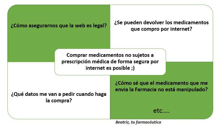 """Dispensación Virtual"" o cómo comprar por internet medicamentos no sujetos a prescripción médica de forma segura"