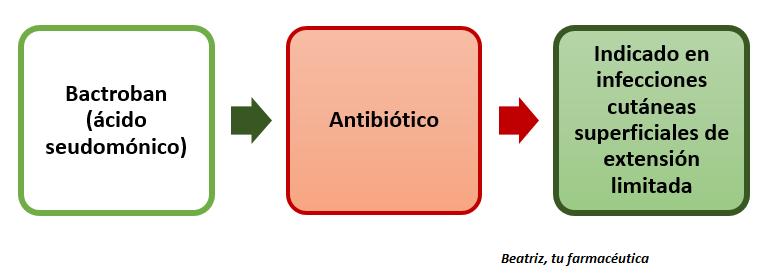 ¿Qué es Bactroban? ¿En qué se diferencia de Bactroban Nasal?