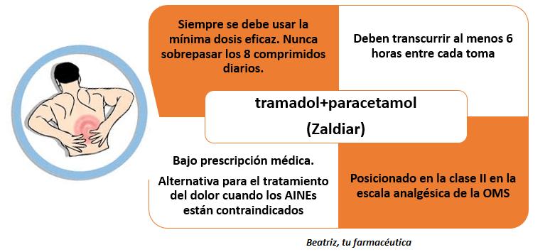 ¿Qué es Zaldiar? ¿Para qué tipo de dolor sirve?
