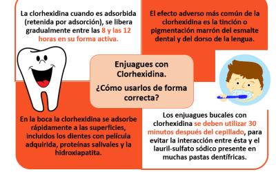 ¿Cómo utilizar de forma correcta un enjuague bucal con clorhexidina?