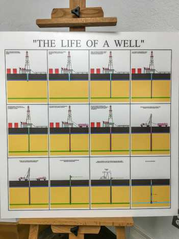 life of a well at the Long X visitor Center
