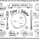 Mindful Eating Versus Intuitive Eating