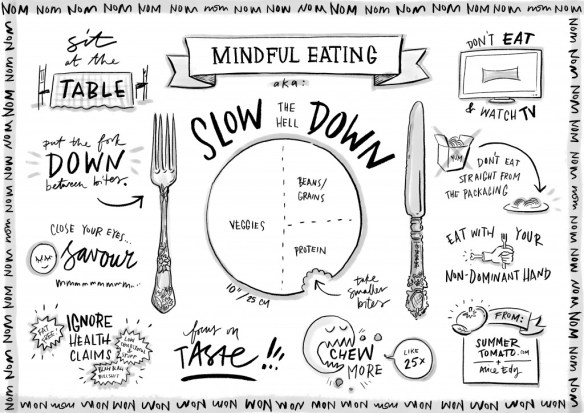 Mindful Eating Versus Intuitive Eating -