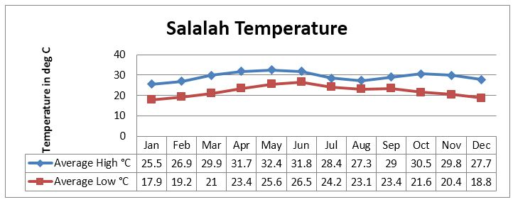 Salalah Temperature *