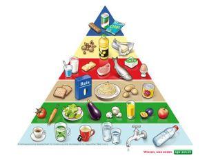Schweizer-Lebensmittelpyramide1