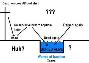 Some protest the need for baptism saying…