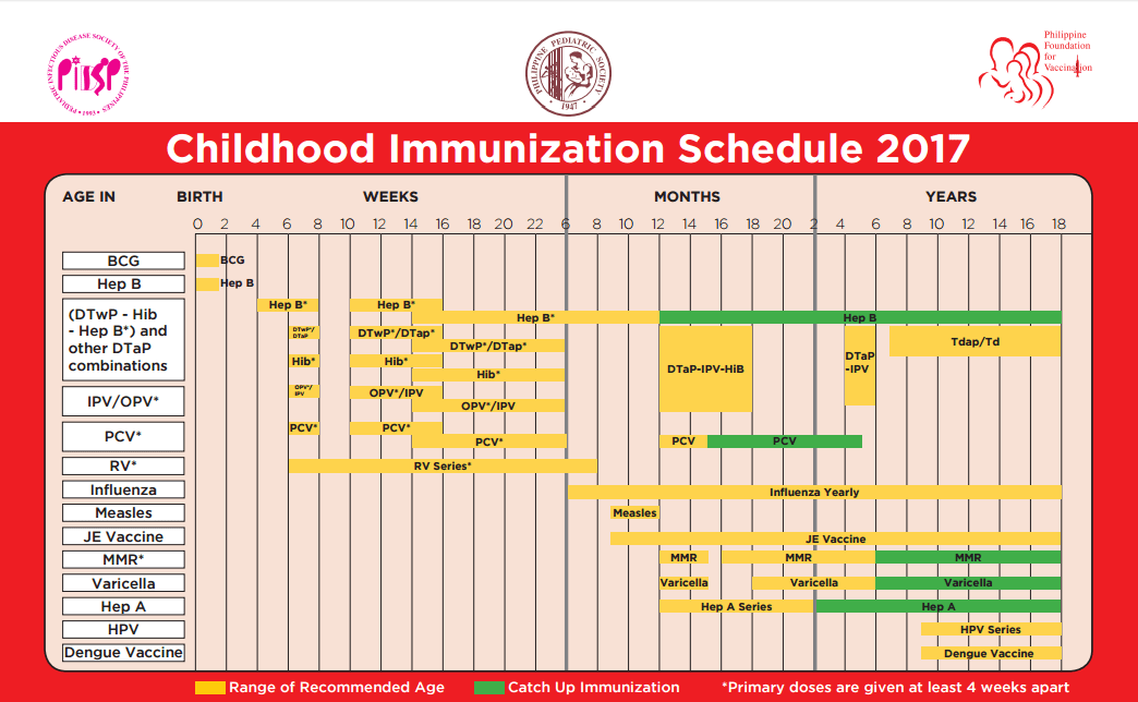 Childhood Immunization Schedule for 2017