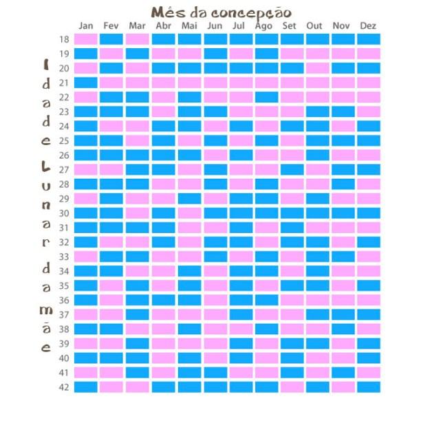 menino ou menina tabela chinesa como saber o sexo do bebê