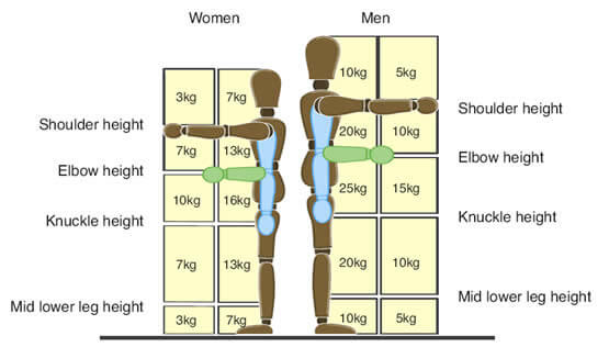 what is the maximum weight limit i can lift at work rh beckettandco co uk Manual Handling Injuries Manual Handling Injuries