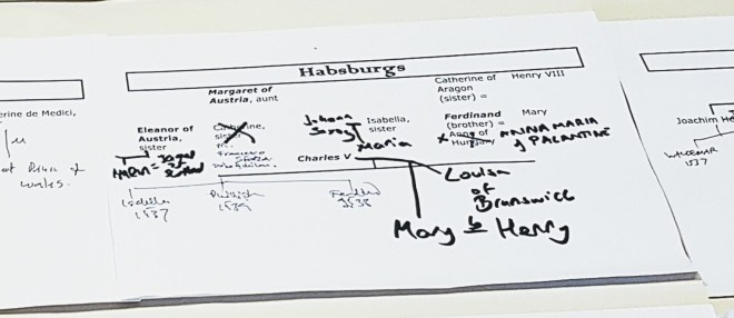 The Hapsburg Family Tree at Foxes and Devils megagame - After Action Report by BeckyBecky Blogs