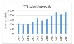 TTB%20Label%20Approvals_web