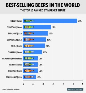 best-selling beers in the world chart
