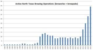 N.Texas breweries